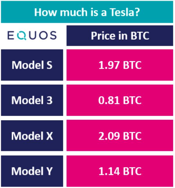 Tesla Price in Bitcoin